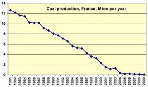 usage_charbon_graph19 (1)